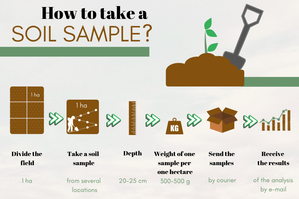 soil test infographic