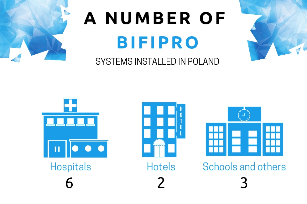 A number of Bifipro systems installed in Poland